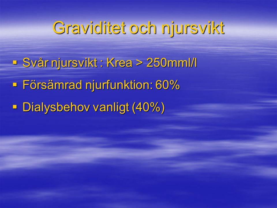 Graviditet och njursvikt  Svår njursvikt : Krea > 250mml/l  Försämrad njurfunktion: 60%  Dialysbehov vanligt (40%)