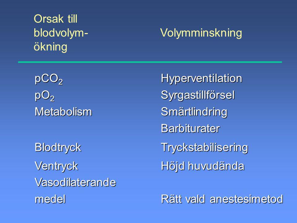 Orsak till blodvolym- Volymminskning ökning pCO 2 pO 2 MetabolismBlodtryckVentryckVasodilaterandemedelHyperventilationSyrgastillförselSmärtlindringBar