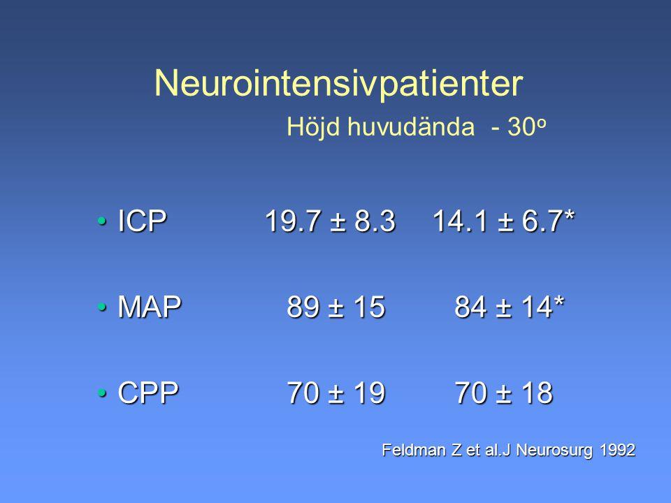 Neurointensivpatienter Höjd huvudända - 30 o ICP 19.7 ± 8.3 14.1 ± 6.7*ICP 19.7 ± 8.3 14.1 ± 6.7* MAP89 ± 1584 ± 14*MAP89 ± 1584 ± 14* CPP70 ± 1970 ±
