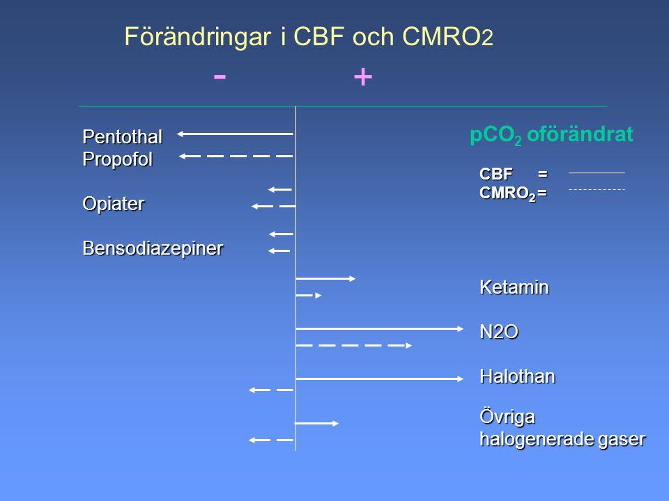 PentothalPropofolOpiaterBensodiazepiner KetaminN2OHalothanÖvriga halogenerade gaser CBF = CMRO 2 = Förändringar i CBF och CMRO 2 pCO 2 oförändrat + -