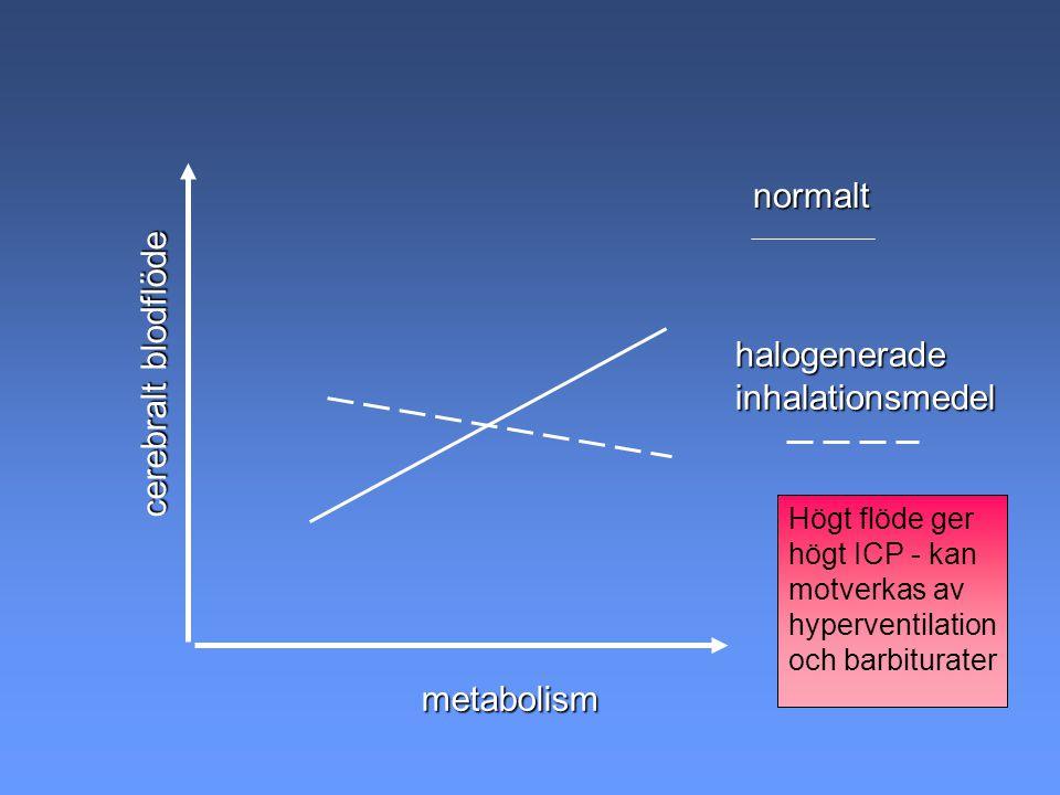 cerebralt blodflöde metabolism halogeneradeinhalationsmedel Högt flöde ger högt ICP - kan motverkas av hyperventilation och barbiturater normalt