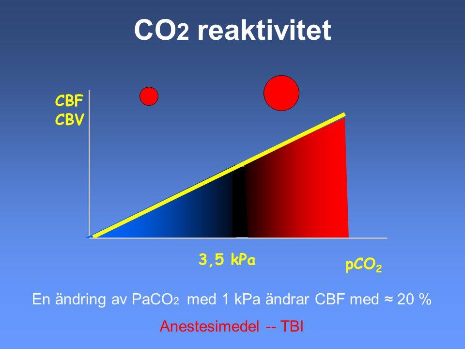 CO 2 reaktivitet CBF CBV pCO 2 3,5 kPa En ändring av PaCO 2 med 1 kPa ändrar CBF med ≈ 20 % Anestesimedel -- TBI