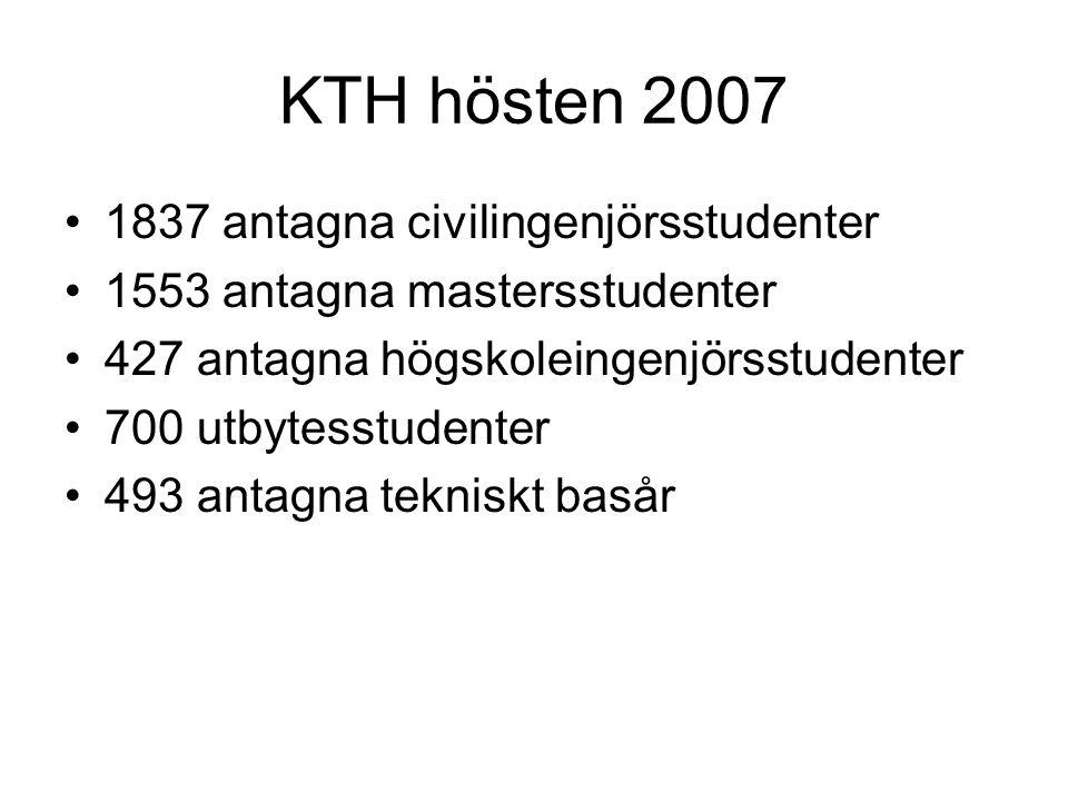 KTH hösten 2007 1837 antagna civilingenjörsstudenter 1553 antagna mastersstudenter 427 antagna högskoleingenjörsstudenter 700 utbytesstudenter 493 antagna tekniskt basår
