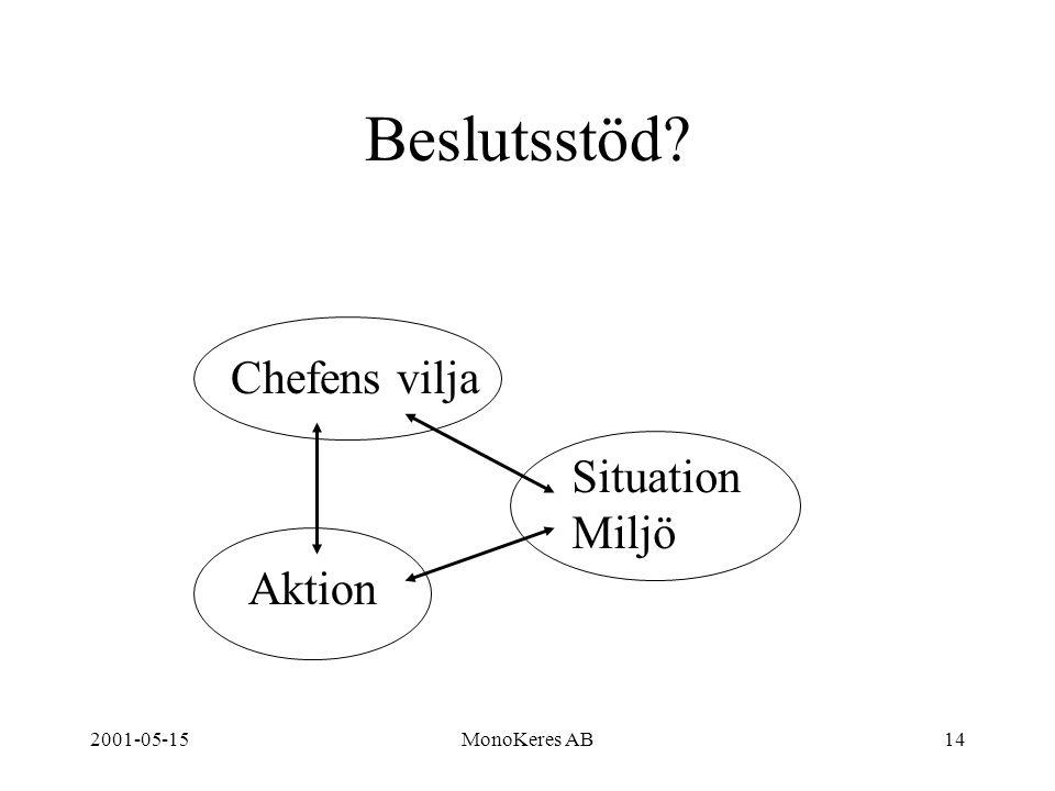 2001-05-15MonoKeres AB14 Beslutsstöd Chefens vilja Situation Miljö Aktion