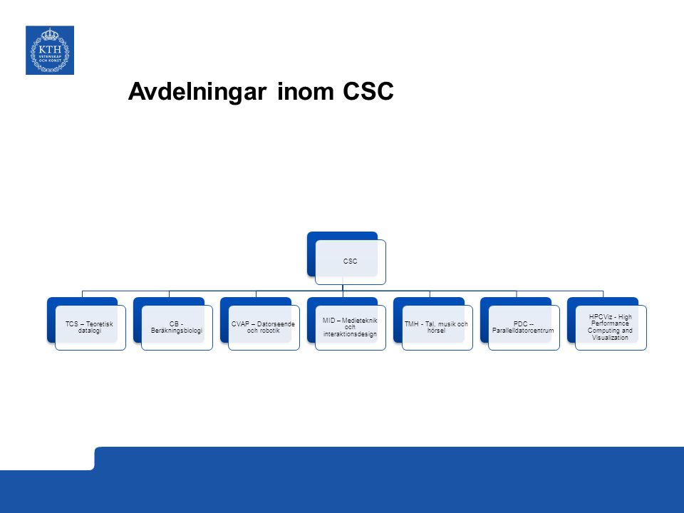 Avdelningar inom CSC CSC TCS – Teoretisk datalogi CB - Beräkningsbiologi CVAP – Datorseende och robotik MID – Medieteknik och interaktionsdesign TMH - Tal, musik och hörsel PDC -- Parallelldatorcentrum HPCViz - High Performance Computing and Visualization