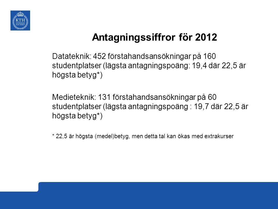 Antagningssiffror för 2012 Datateknik: 452 förstahandsansökningar på 160 studentplatser (lägsta antagningspoäng: 19,4 där 22,5 är högsta betyg*) Medieteknik: 131 förstahandsansökningar på 60 studentplatser (lägsta antagningspoäng : 19,7 där 22,5 är högsta betyg*) * 22,5 är högsta (medel)betyg, men detta tal kan ökas med extrakurser