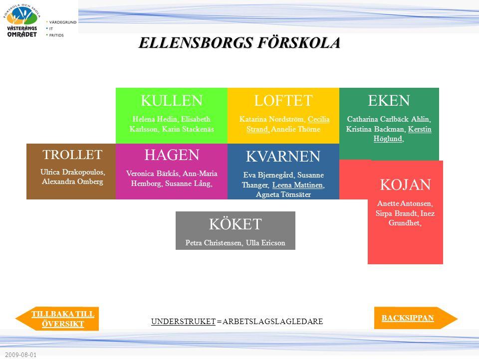 LOFTET Katarina Nordström, Cecilia Strand, Annelie Thörne KVARNEN Eva Bjernegård, Susanne Thanger, Leena Mattinen, Agneta Törnsäter EKEN Catharina Car