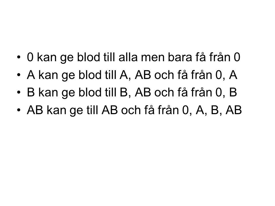 0 kan ge blod till alla men bara få från 0 A kan ge blod till A, AB och få från 0, A B kan ge blod till B, AB och få från 0, B AB kan ge till AB och få från 0, A, B, AB