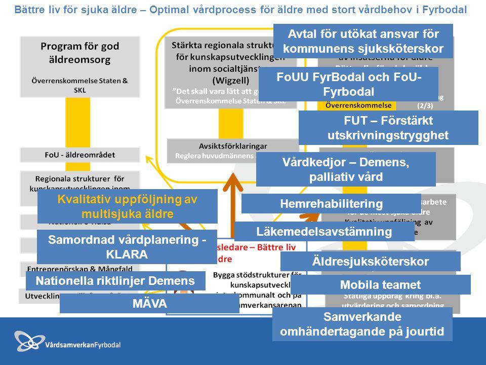 Bättre liv för sjuka äldre – Optimal vårdprocess för äldre med stort vårdbehov i Fyrbodal Avtal för utökat ansvar för kommunens sjuksköterskor FoUU Fy