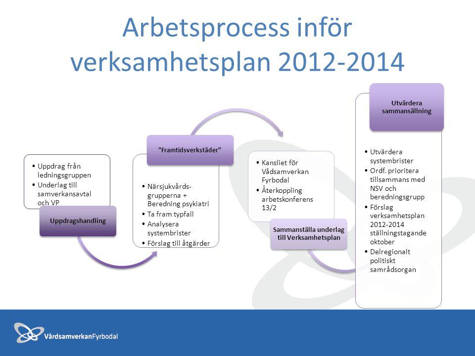 Arbetsprocess inför verksamhetsplan 2012-2014 Uppdrag från ledningsgruppen Underlag till samverkansavtal och VP Uppdragshandling Närsjukvårds- grupper