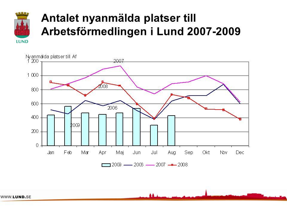 Antalet nyanmälda platser till Arbetsförmedlingen i Lund 2007-2009