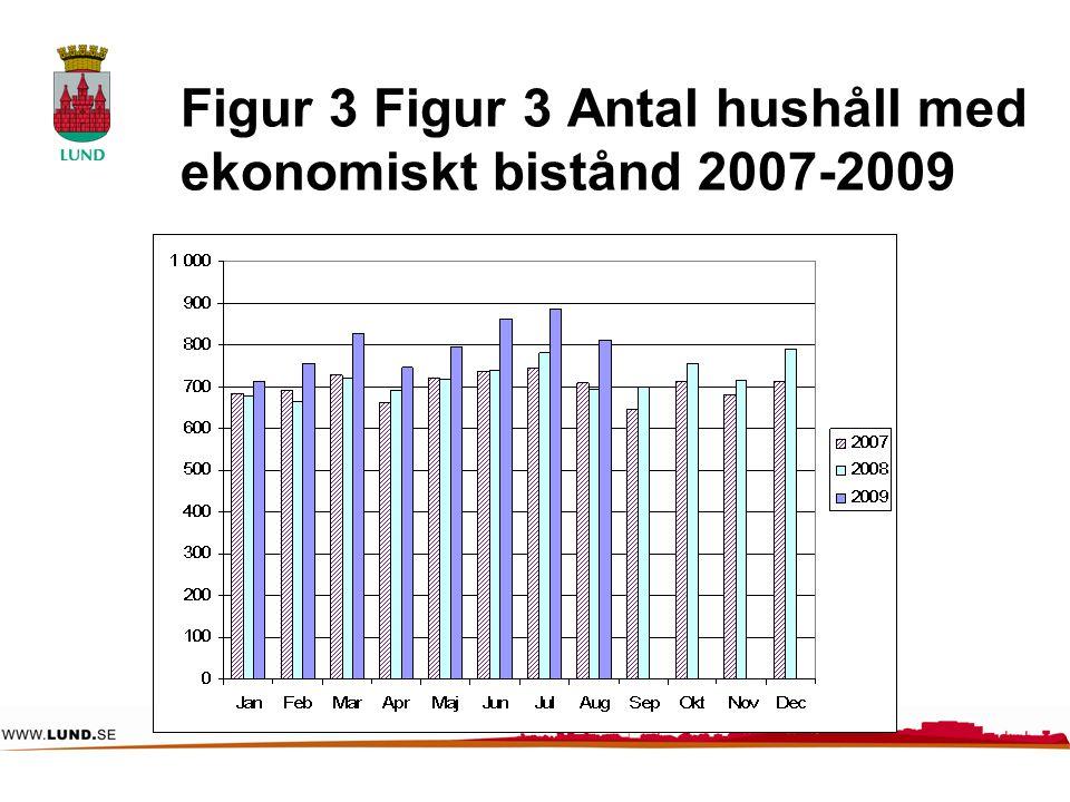Figur 3 Figur 3 Antal hushåll med ekonomiskt bistånd 2007-2009