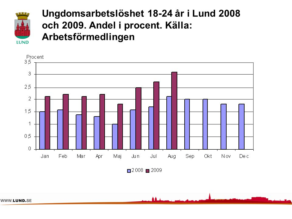 Arbetslösheten jan-aug 2009 i Lund, Malmö, Skåne samt Riket 16-64 år.