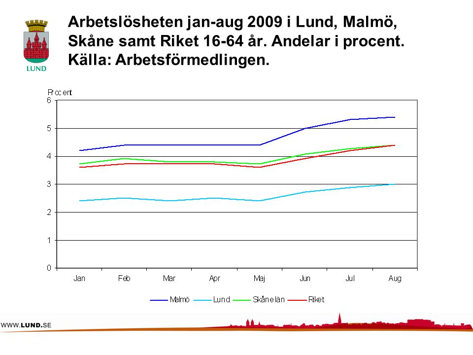 Arbetslösheten jan-aug 2009 i Lund, Malmö, Skåne samt Riket 16-64 år. Andelar i procent. Källa: Arbetsförmedlingen.