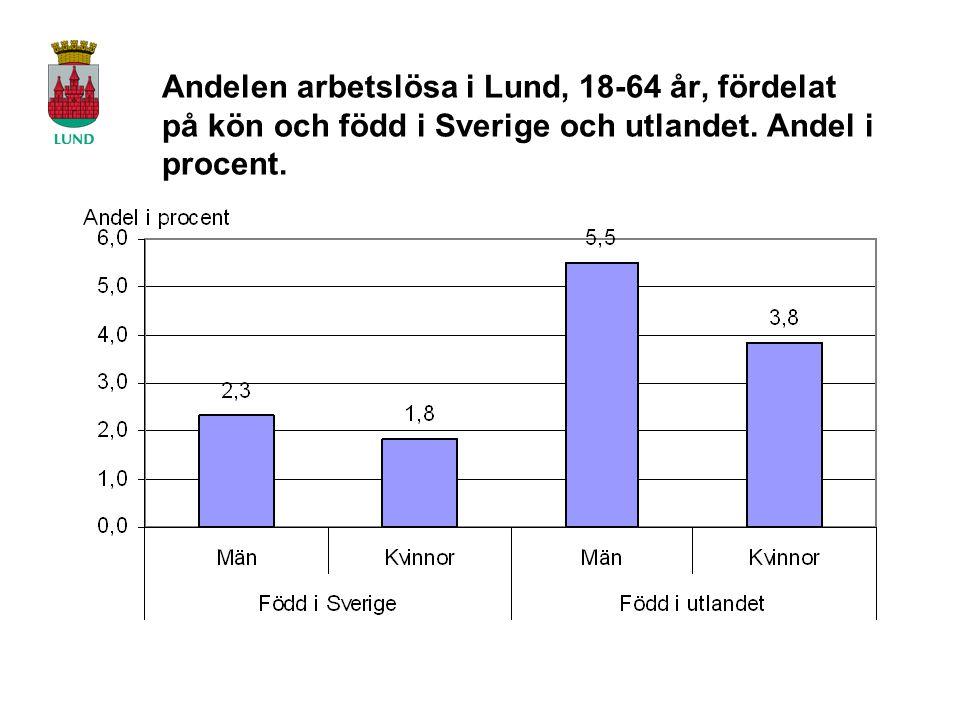 Andelen arbetslösa i Lund, 18-64 år, fördelat på kön och född i Sverige och utlandet.