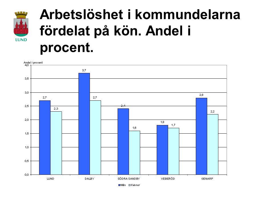 Arbetslöshet i kommundelarna fördelat på kön. Andel i procent.