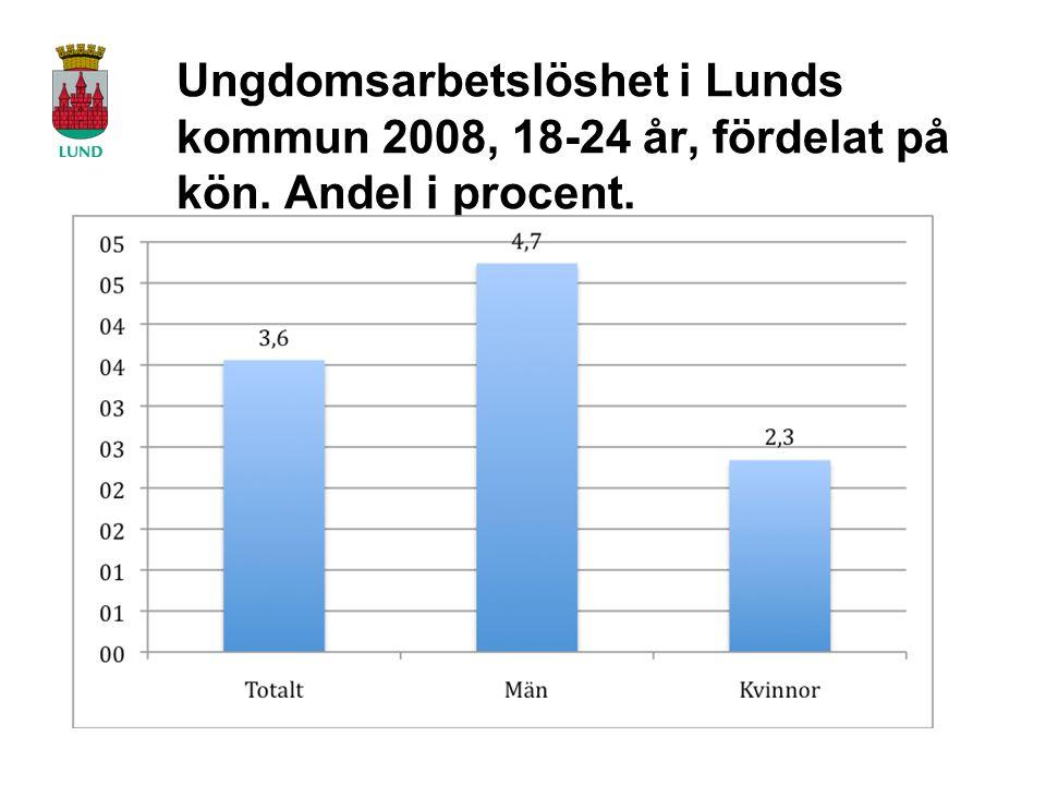 Ungdomsarbetslöshet i Lunds kommun 2008, 18-24 år, fördelat på kön. Andel i procent.