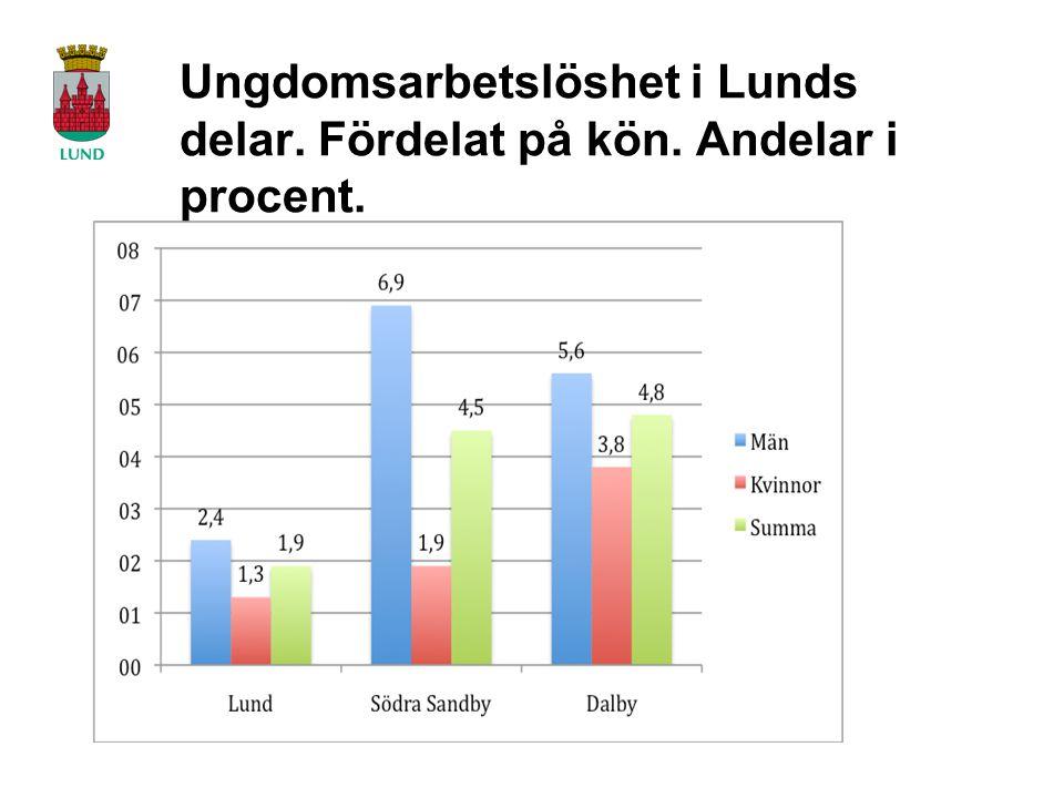 Ungdomsarbetslöshet i Lunds delar. Fördelat på kön. Andelar i procent.