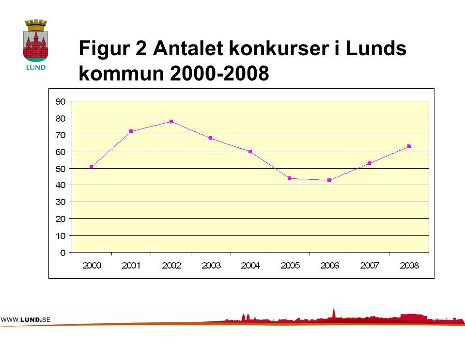 Figur 2 Antalet konkurser i Lunds kommun 2000-2008