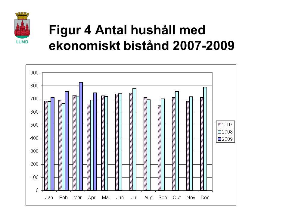 Figur 4 Antal hushåll med ekonomiskt bistånd 2007-2009