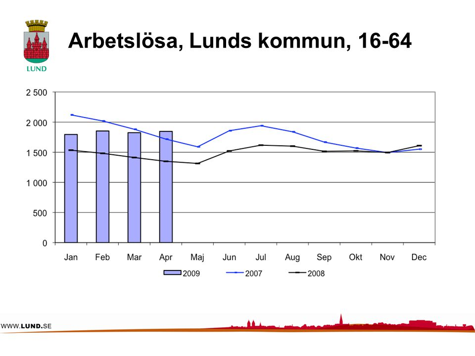 Arbetslösa, Lunds kommun, 16-64