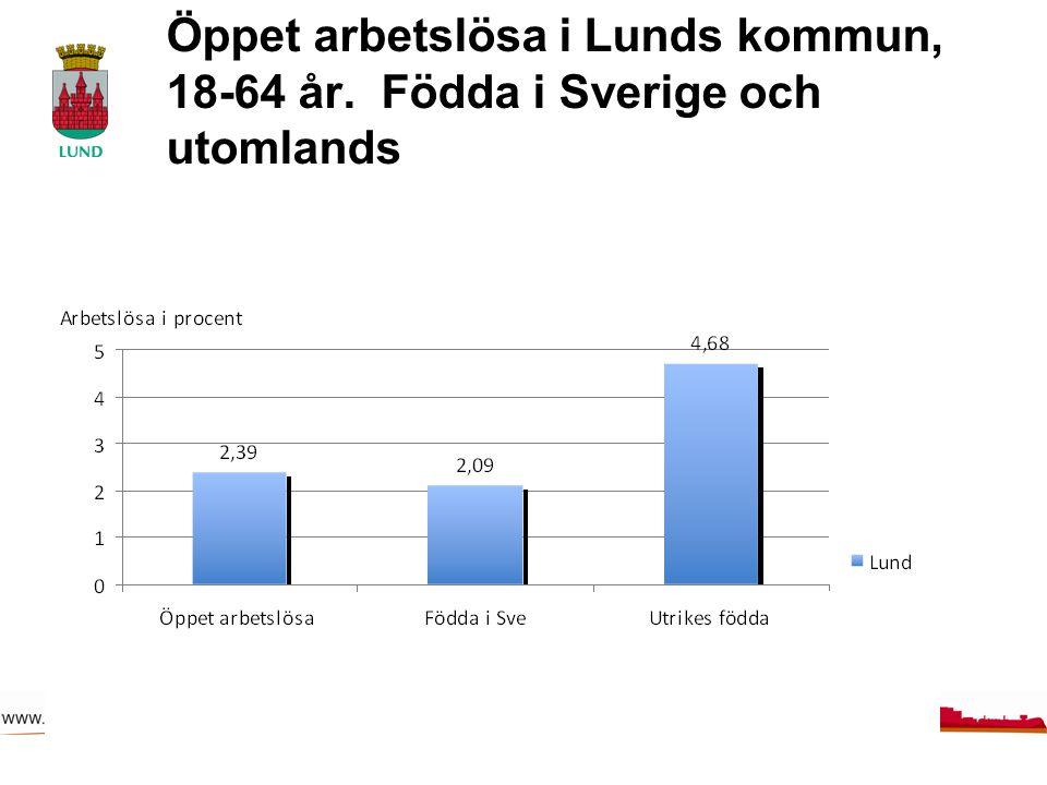 Öppet arbetslösa i Lunds kommun, 18-64 år. Födda i Sverige och utomlands