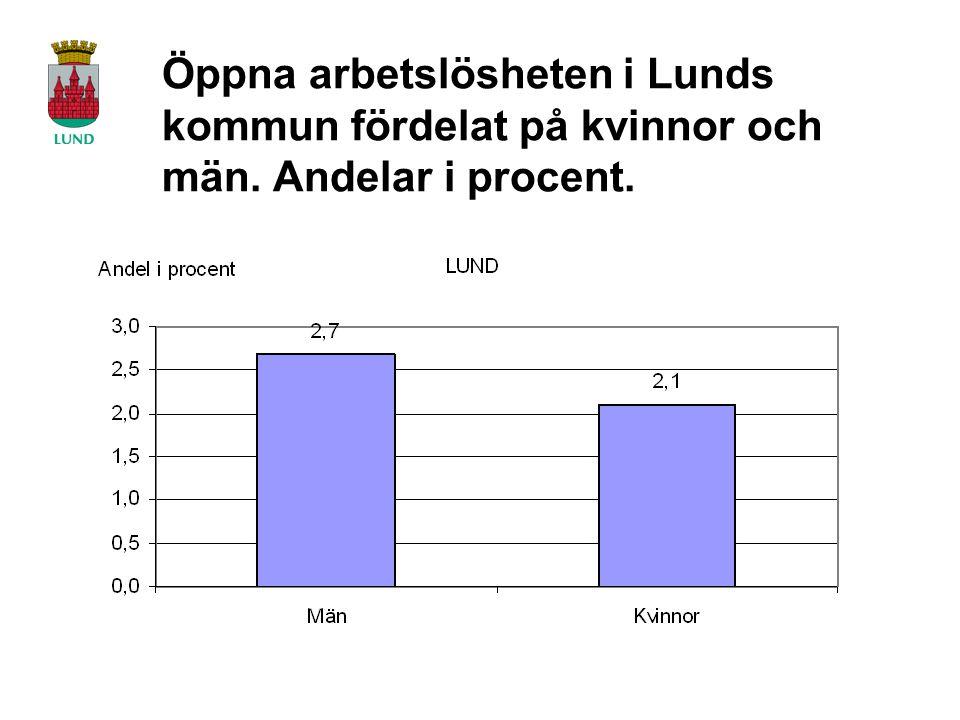 Öppna arbetslösheten i Lunds kommun fördelat på kvinnor och män. Andelar i procent.