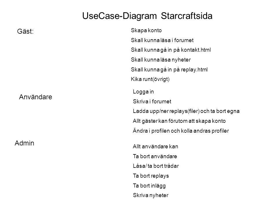 UseCase-Diagram Starcraftsida Gäst: Skapa konto Skall kunna läsa i forumet Skall kunna gå in på kontakt.html Skall kunna läsa nyheter Skall kunna gå in på replay.html Kika runt(övrigt) Användare Logga in Skriva i forumet Ladda upp/ner replays(filer) och ta bort egna Allt gäster kan förutom att skapa konto Ändra i profilen och kolla andras profiler Admin Allt användare kan Ta bort användare Låsa/ ta bort trådar Ta bort replays Ta bort inlägg Skriva nyheter