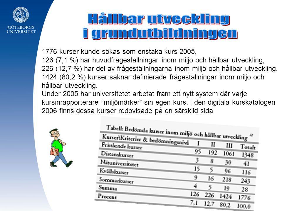 1776 kurser kunde sökas som enstaka kurs 2005, 126 (7,1 %) har huvudfrågeställningar inom miljö och hållbar utveckling, 226 (12,7 %) har del av fråges