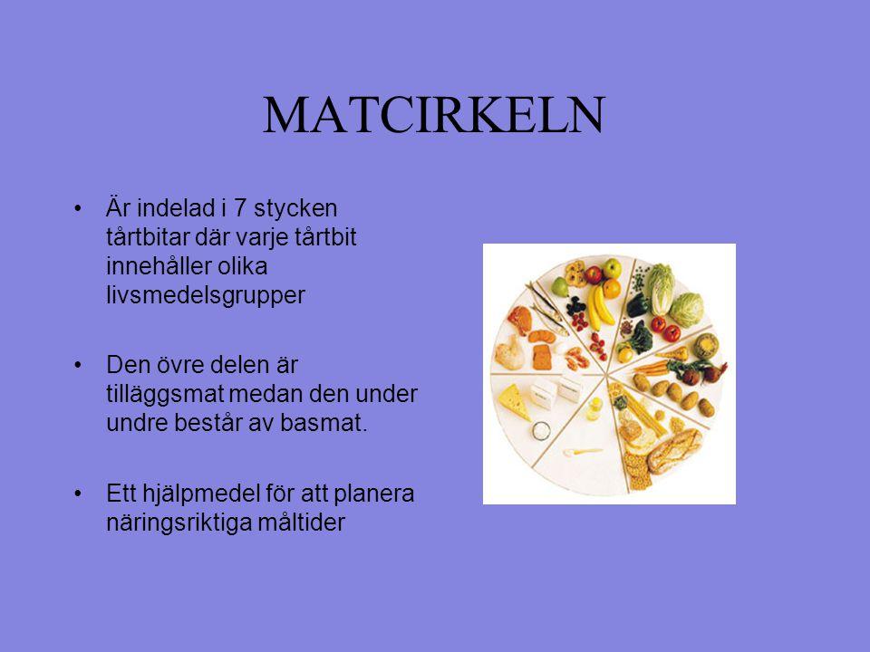 Matcirkeln Hjälper dig att välja rätt mat.