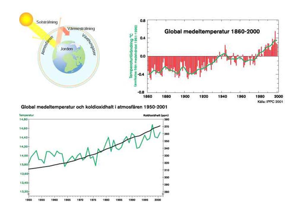Koldioxid är viktigast av de växthusgaser människan bidrar med.