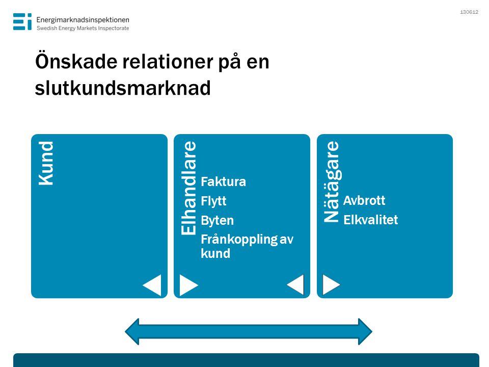 Önskade relationer på en slutkundsmarknad KundElhandlare Faktura Flytt Byten Frånkoppling av kund Nätägare Avbrott Elkvalitet 130612