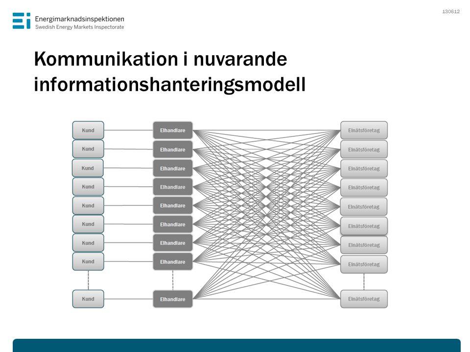 Implementeringstakt i Norden – tre centrala frågor DanmarkFinlandNorgeSverige Samfakturering Elhandlarcentrisk modell Datahubb Beslutad Pågående Ej påbörjad