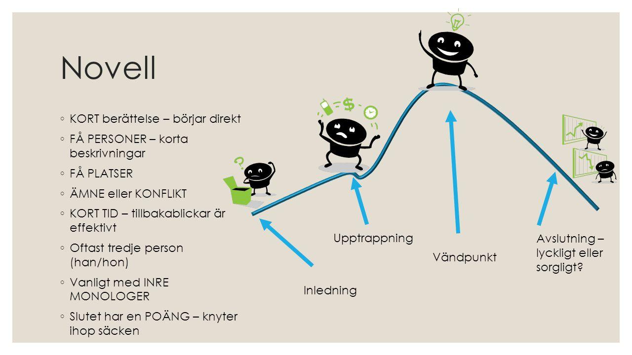Novell ◦ KORT berättelse – börjar direkt ◦ FÅ PERSONER – korta beskrivningar ◦ FÅ PLATSER ◦ ÄMNE eller KONFLIKT ◦ KORT TID – tillbakablickar är effekt