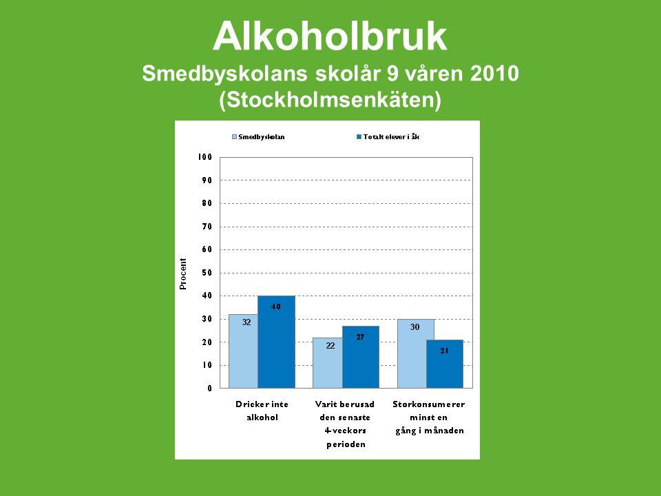 Alkoholbruk Smedbyskolans skolår 9 våren 2010 (Stockholmsenkäten)