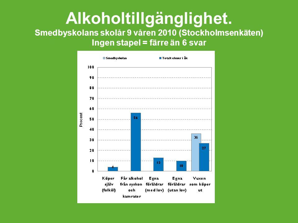 Alkoholtillgänglighet.