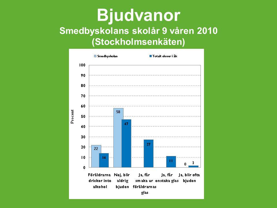Bjudvanor Smedbyskolans skolår 9 våren 2010 (Stockholmsenkäten)