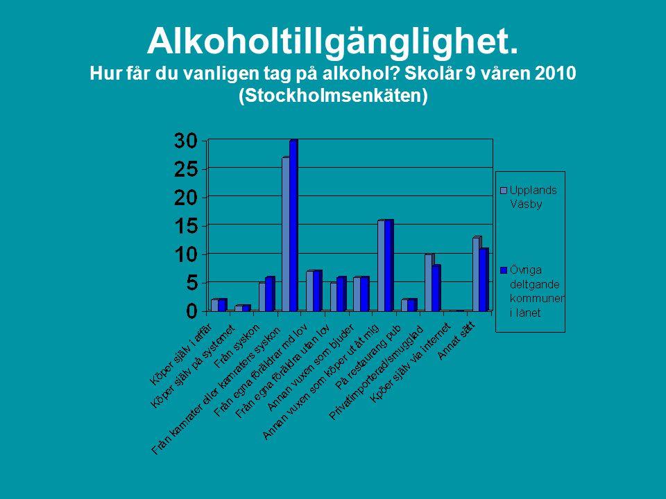 Alkoholtillgänglighet. Hur får du vanligen tag på alkohol Skolår 9 våren 2010 (Stockholmsenkäten)