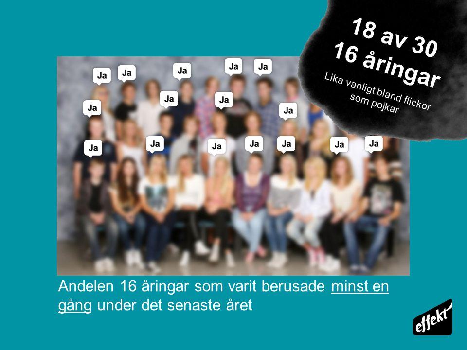 Andelen 16 åringar som varit berusade minst en gång under det senaste året 18 av 30 16 åringar Lika vanligt bland flickor som pojkar