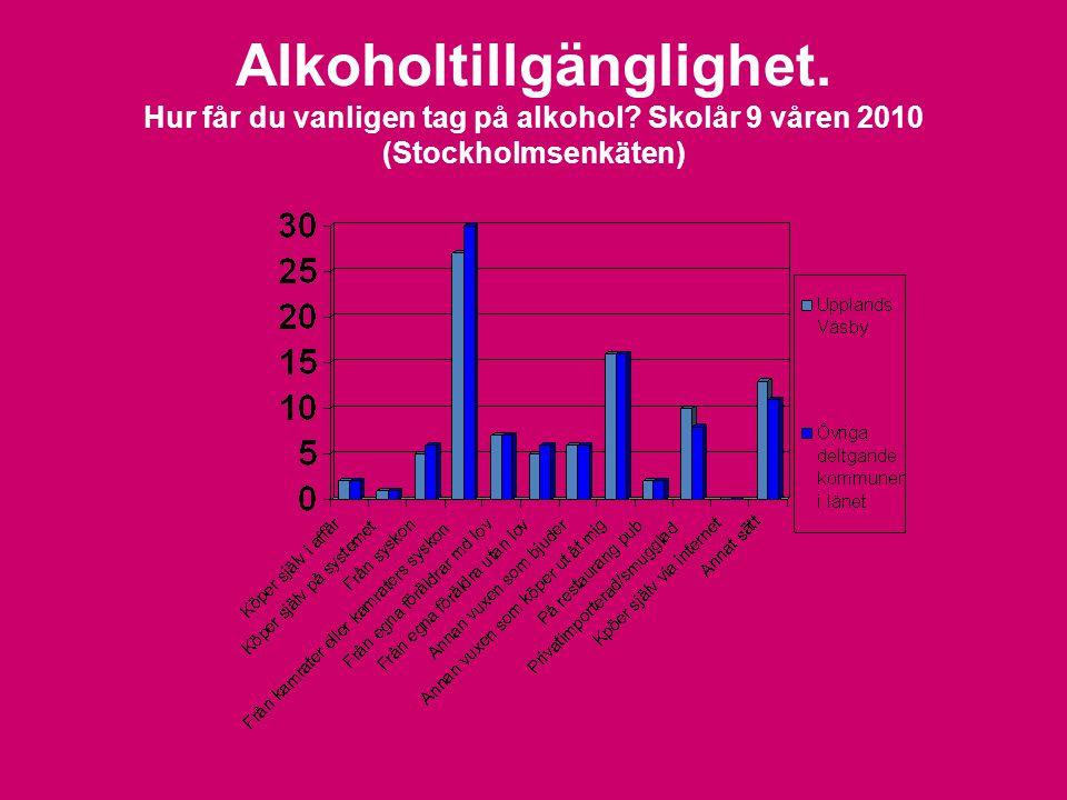 Alkoholtillgänglighet. Hur får du vanligen tag på alkohol? Skolår 9 våren 2010 (Stockholmsenkäten)