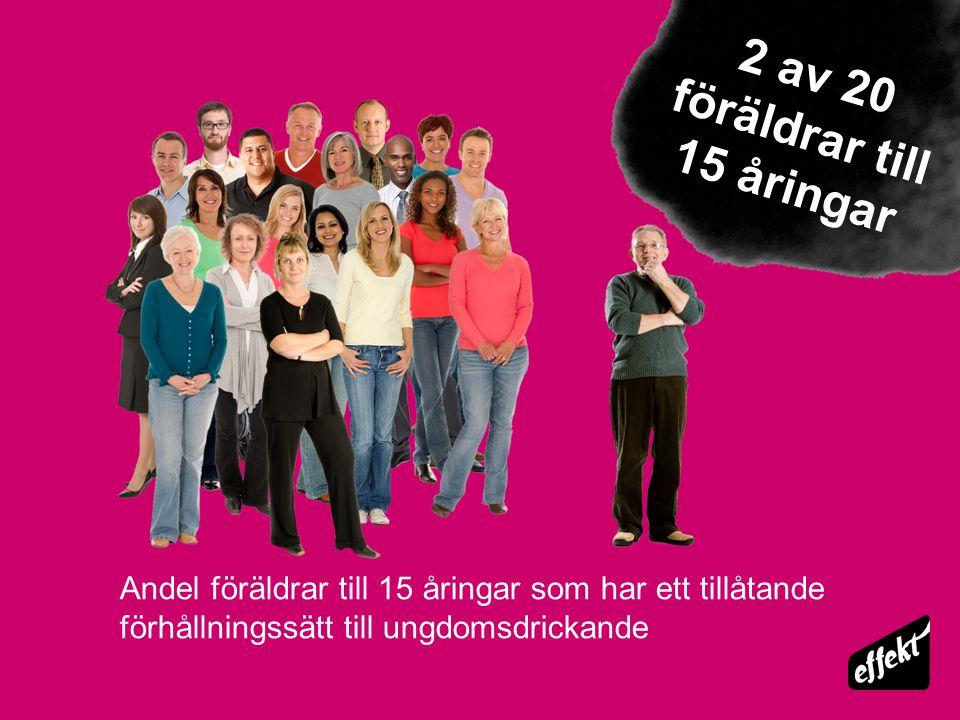 Andel föräldrar till 15 åringar som har ett tillåtande förhållningssätt till ungdomsdrickande 2 av 20 föräldrar till 15 åringar
