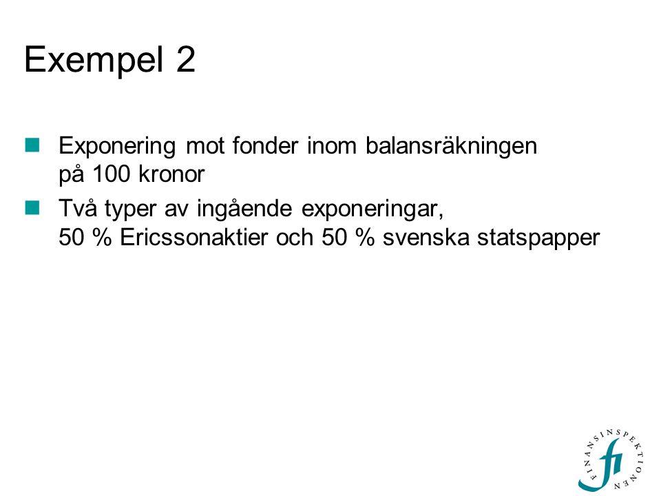Exempel 2 Exponering mot fonder inom balansräkningen på 100 kronor Två typer av ingående exponeringar, 50 % Ericssonaktier och 50 % svenska statspappe