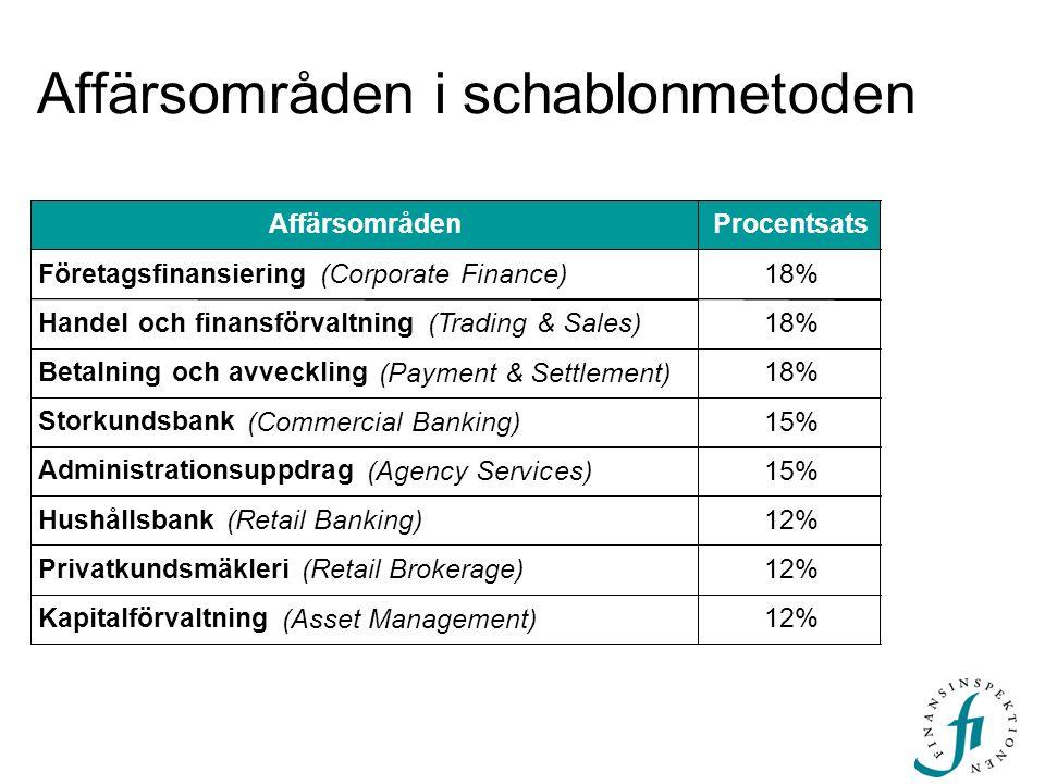 Affärsområden i schablonmetoden AffärsområdenProcentsats Företagsfinansiering (Corporate Finance) 18% Handel och finansförvaltning (Trading & Sales) 1