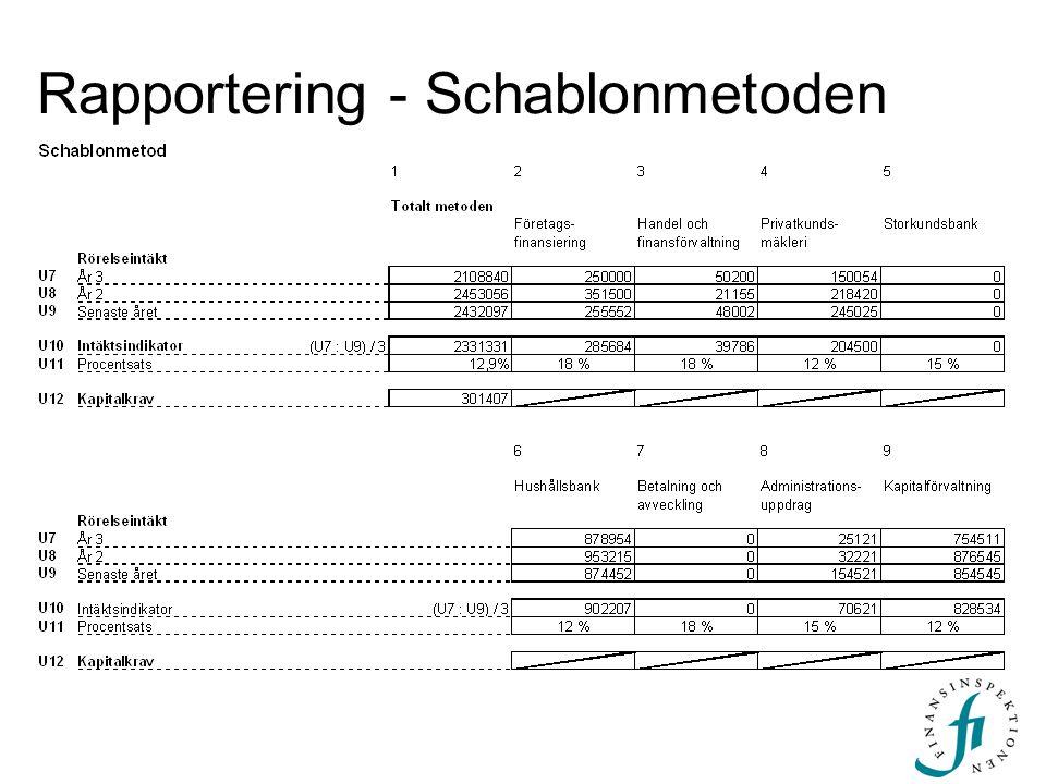 Rapportering - Schablonmetoden