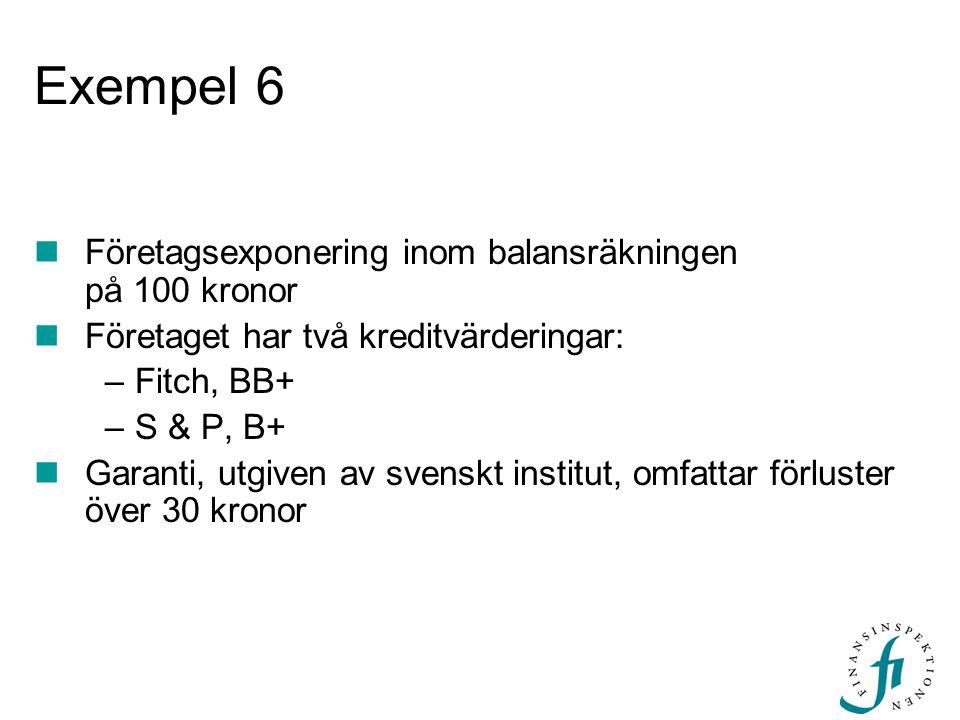 Exempel 6 Företagsexponering inom balansräkningen på 100 kronor Företaget har två kreditvärderingar: –Fitch, BB+ –S & P, B+ Garanti, utgiven av svensk