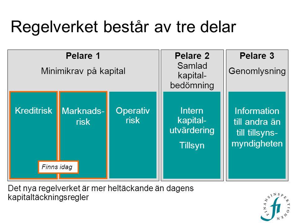 Pelare 2 Samlad kapital- bedömning Intern kapital- utvärdering Tillsyn Regelverket består av tre delar Pelare 1 Minimikrav på kapital Kreditrisk Opera