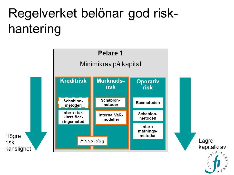 Regelverket belönar god risk- hantering Pelare 1 Minimikrav på kapital Credit Risk Market Risk KreditriskMarknads- risk Schablon- metoder Interna VaR-