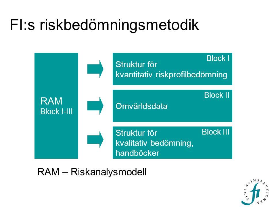 FI:s riskbedömningsmetodik Struktur för kvantitativ riskprofilbedömning Struktur för kvalitativ bedömning, handböcker Omvärldsdata Block I Block III B