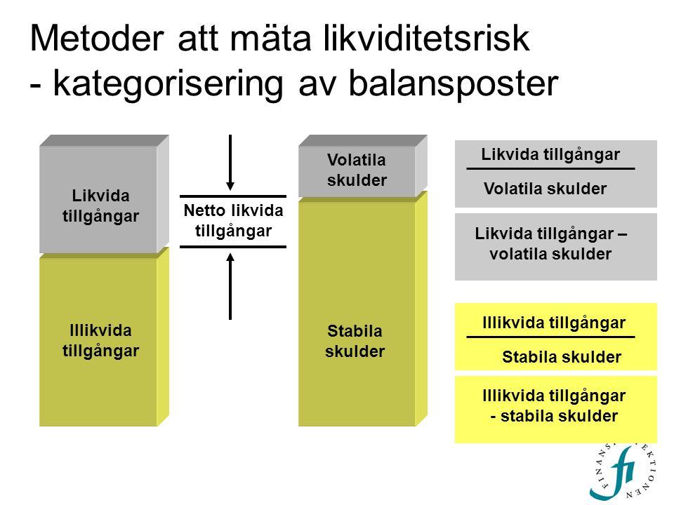 Metoder att mäta likviditetsrisk - kategorisering av balansposter Illikvida tillgångar Likvida tillgångar Volatila skulder Stabila skulder Netto likvi
