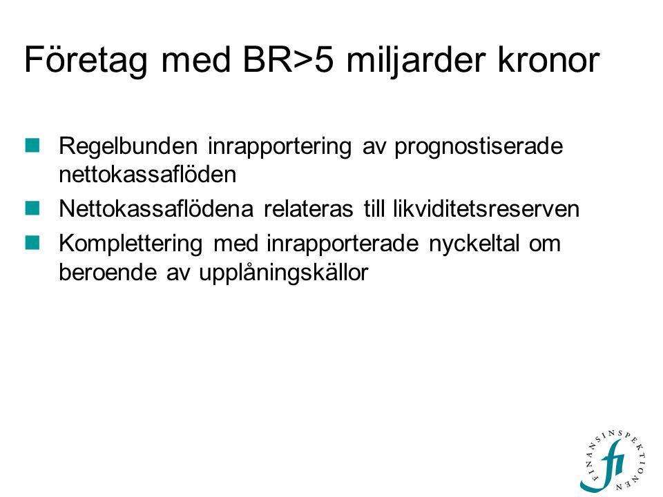 Företag med BR>5 miljarder kronor Regelbunden inrapportering av prognostiserade nettokassaflöden Nettokassaflödena relateras till likviditetsreserven